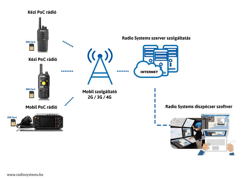 PoC rádió rendszer